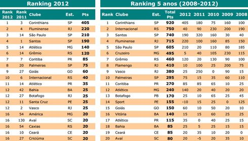 Ranking-vitoriosos-temporada-Foto-Reproducao_LANIMA20130101_0011_47