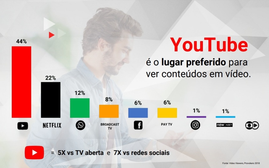 youtubenetflix